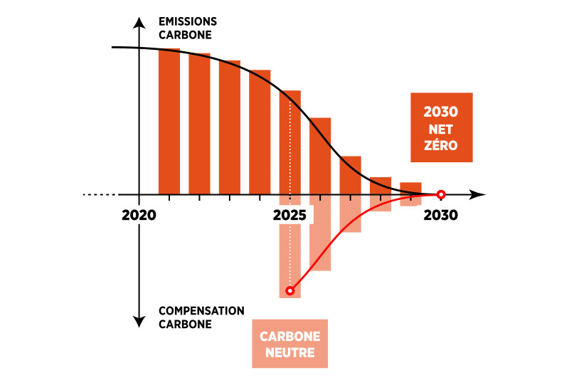 Graphic chiffres objectif 2030